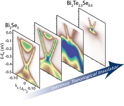 Research News - UMD Physics