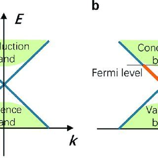 Research paper on typological insulator